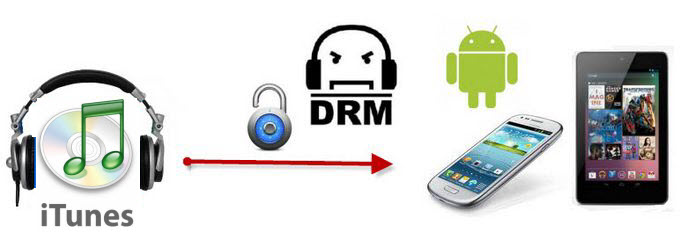 play drm video on android How to Play and Watch iTunes Movies on Android Phone/Tablet
