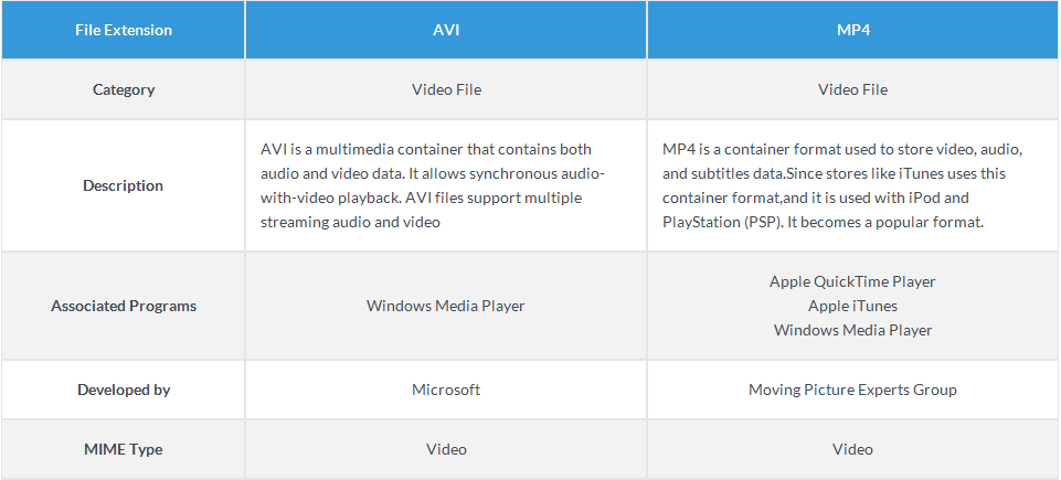 avi and mp4 How to easily convert AVI to MP4 on Windows/Mac?