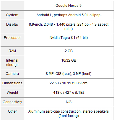 Nexus 9 Tech Specs