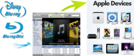 sync blu ray to apple devices via itunes