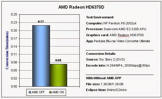 Faster Blu-ray/DVD Encoding -NVIDIA CUDA & AMD technologies