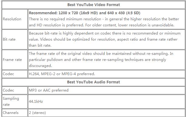 best YouTube video file format Best Settings for Solving Phantom 4 4K to Youtube Uploading Issues